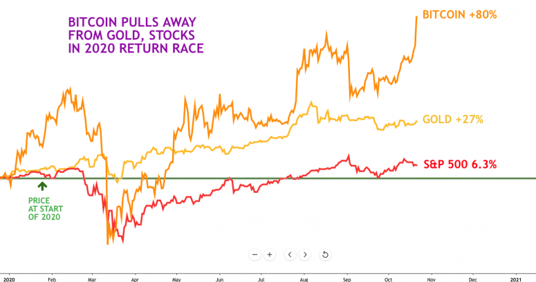btc-vs-stocks-and-gold